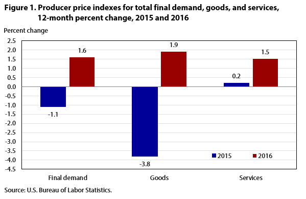 Figure 1. PPIs for total final demand, goods, and services, 12-month percent change, 2015 and 2016