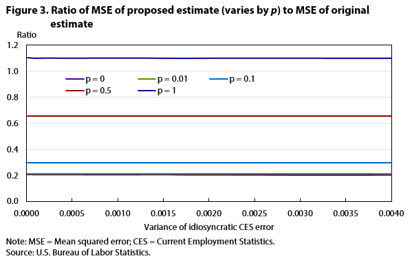 Figure 3. Ratio of MSE of proposed estimate (varies by p) to MSE of original estimate