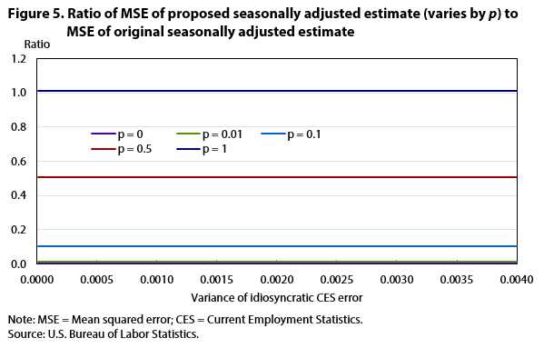 Figure 5. Ratio of MSE of proposed seasonally adjusted estimate (varies by p) to MSE of original seasonally adjusted estimate
