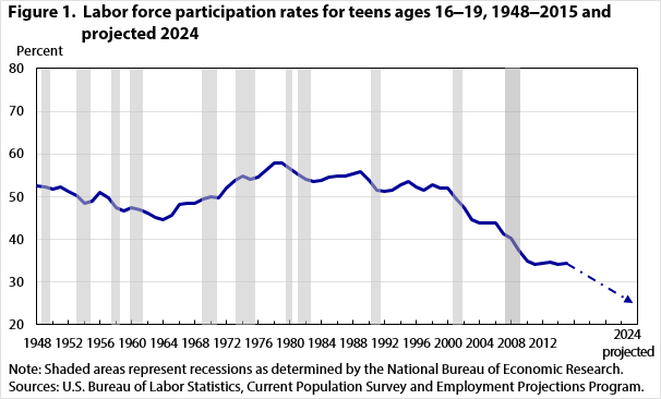 Figure 1.  Labor force participation rates for teens ages 16‒19, 1948‒2015 and projected 2024