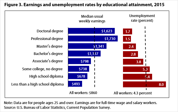 Figure 3. Earnings and unemployment rates by educational attainment, 2015