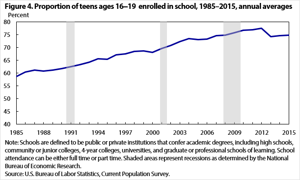 Figure 4. Proportion of teens ages 16–19 enrolled in school, 1985–2015, annual averages