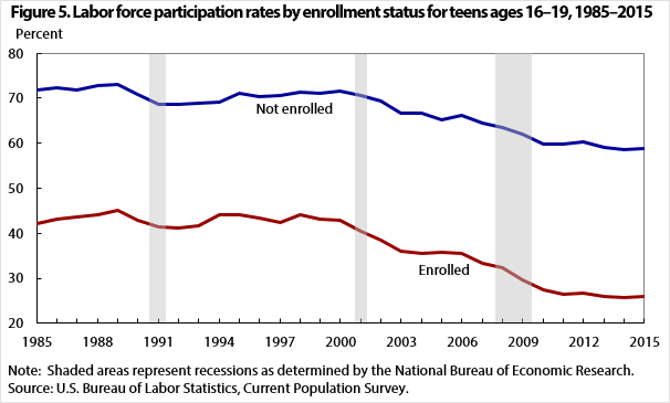 Figure 5. Labor force participation rates by enrollment status for teens ages 16–19, 1985–2015