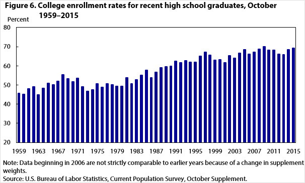 Figure 6. College enrollment rates for recent high school graduates, October 1959–2015