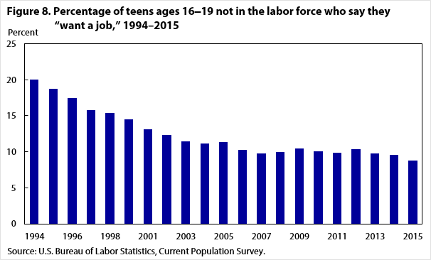 "Figure 8. Percentage of teens ages 16–19 not in the labor force who say they ""want a job,"" 1994–2015"