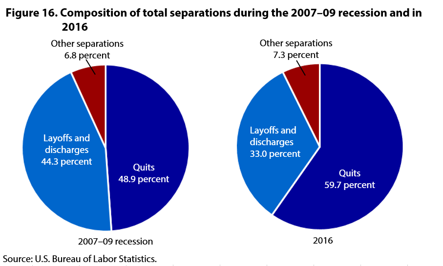 Figure 16. Composition of total separations, 2007-09 and 2016, pie chart