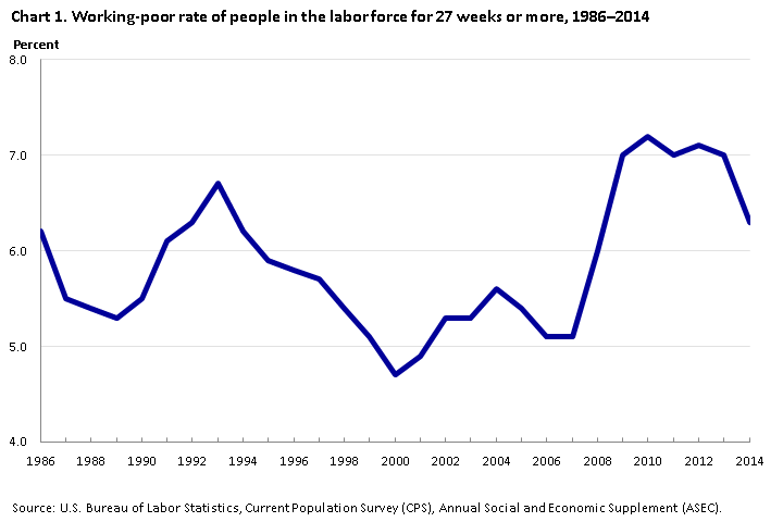 Chart 1. Working-poor rate of people in labor force for 27 weeks or more from 1986-2014.
