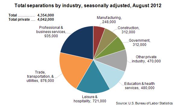 Total separations by industry, seasonally adjusted, August 2012