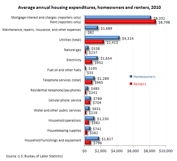 Average annual housing expenditures, homeowners and renters 2010)