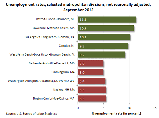 Unemployment rates, selected metropolitan divisions, not seasonally adjusted, September 2012