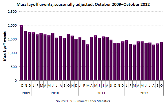Mass layoff events, seasonally adjusted, October 2009–October 2012
