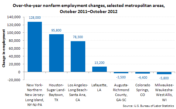 Over-the-year nonfarm employment changes, selected metropolitan areas, October 2011-October 2012
