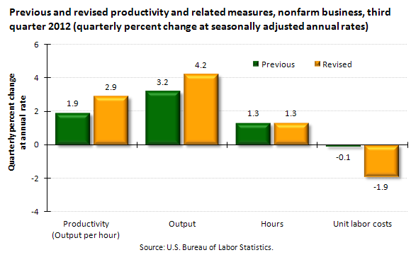Previous and revised productivity and related measures, nonfarm business, third quarter 2012 (quarterly percent change at seasonally adjusted annual rates)