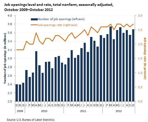 Job openings level and rate, total nonfarm, seasonally adjusted, October 2009–October 2012