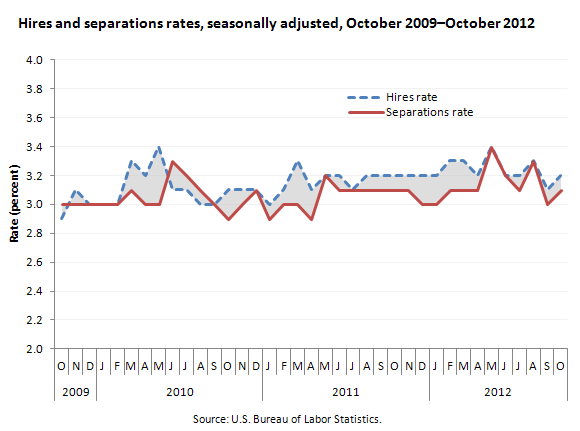 Hires and separations rates, seasonally adjusted, October 2009–October 2012
