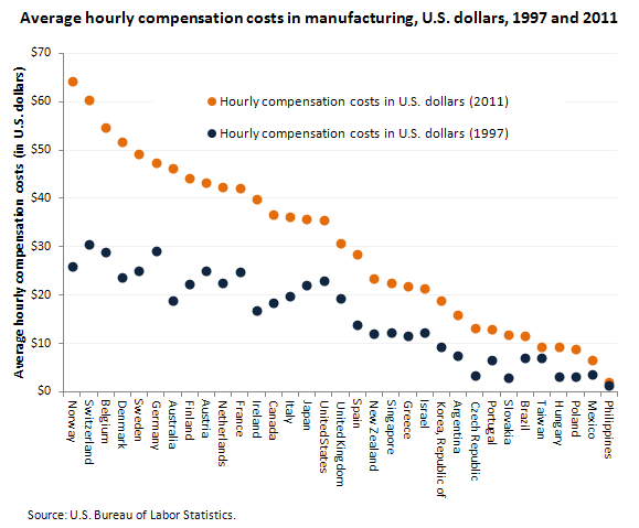 Average hourly compensation costs in manufacturing, U.S. dollars, 1997 and 2011