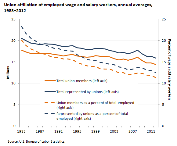 Union affiliation of employed wage and salary workers, 2011–2012