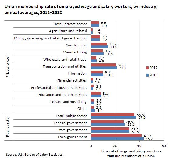 Union membership rate of employed wage and salary workers, by industry, 2011–2012