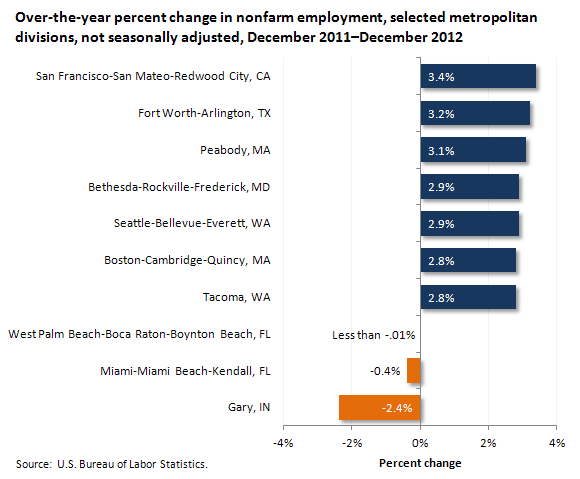 Over-the-year percent change in nonfarm employment, selected metropolitan divisions, not seasonally adjusted, December 2011–December 2012