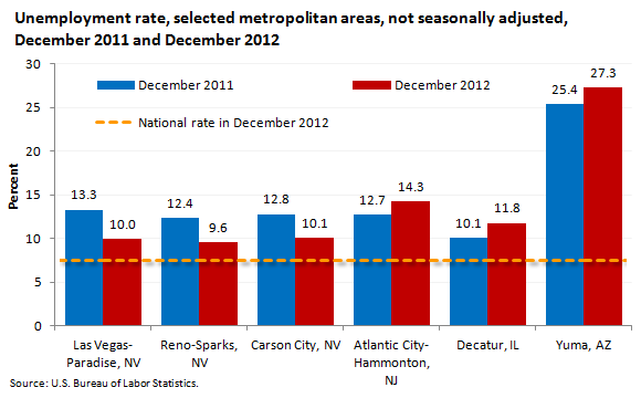 Unemployment rate, selected metropolitan areas, not seasonally adjusted, December 2011 and December 2012