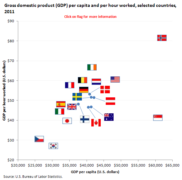 Gross Domestic Product (GDP) per capita and per hour worked, selected countries, 2011