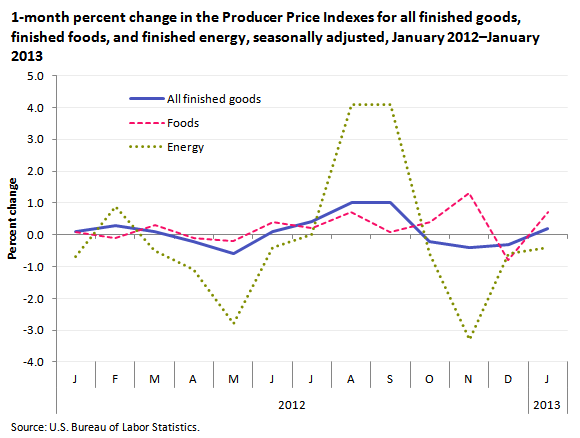 1-month percent change in the Producer Price Index for finished energy, foods, and all finished goods, seasonally adjusted, January 2012–January 2013