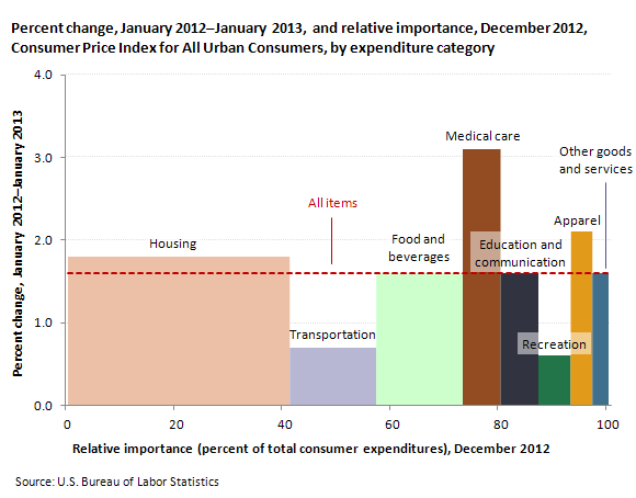Percent change, January 2012—January 2013, and relative importance, December 2012, Consumer Price Index for All Urban Consumers, by expenditure category