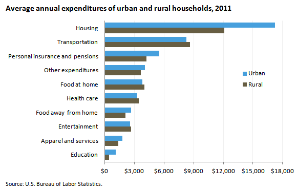 Average annual expenditures of urban and rural households, 2011