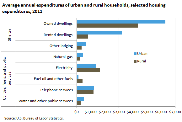 Average annual expenditures of urban and rural households, selected housing expenditures, 2011
