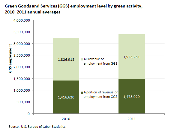 Green Goods and Services (GGS) employment level by green activity, 2010-2011 annual averages