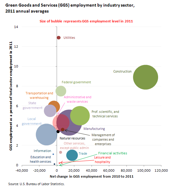 Green Goods and Services (GGS) employment by industry sector, 2011 annual averages