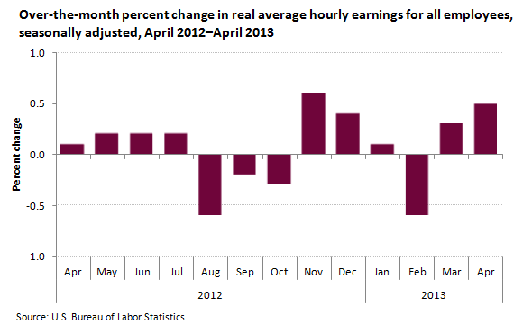 A data chart image of Real earnings increase in April