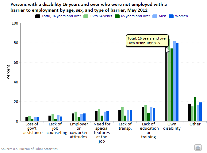 A data chart image of Barriers to employment for persons with a disability