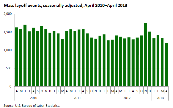 A data chart image of Mass layoffs in April 2013