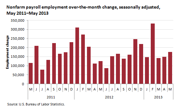 Over-the-month change in nonfarm payroll employment, May 2011 to May 2013