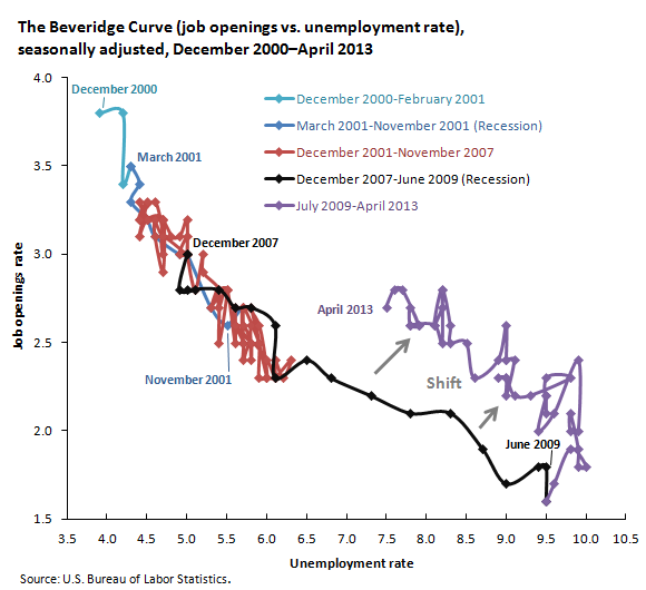 The Beveridge Curve (job openings vs. unemployment rate), seasonally adjusted, December 2000–April 2013