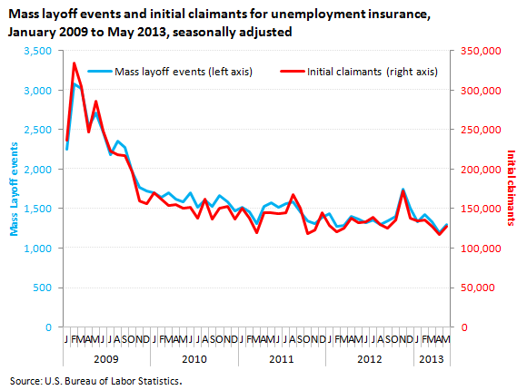 Mass layoff events and initial claimants for unemployment insurance, January 2009 to May 2013, seasonally adjusted