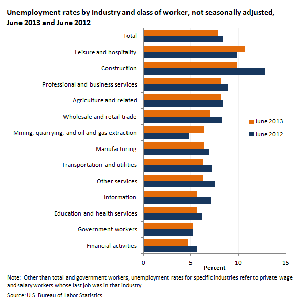 Unemployment rates by industry, not seasonally adjusted, June 2012 and June 2013