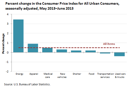 Percent change in the Consumer Price Index for All Urban Consumers, seasonally adjusted, May 2013–June 2013