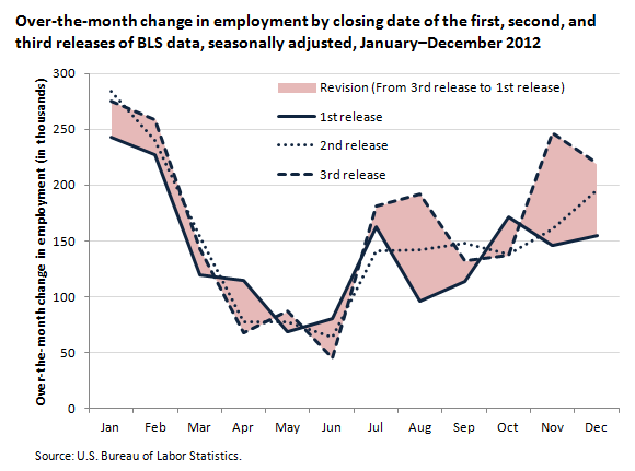 Over-the-month change in employment by closing date of the first, second, and third releases of BLS data, seasonally adjusted, January-December 2012