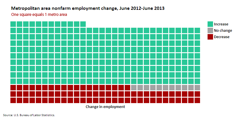 Metropolitan area nonfarm employment change, June 2012-June 2013