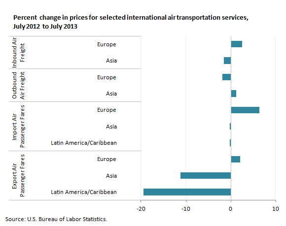 U.S. international price indexes and percent changes for selected transportation services, July 2012 to July 2013