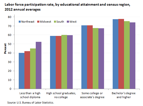 Labor force participation rate, by educational attainment,  2012 annual averages