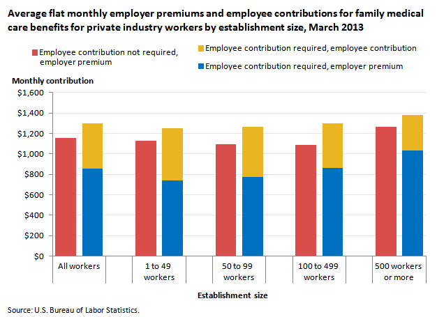 Average flat monthly employer premiums and employee contributions for family medical care benefits for private industry workers by establishment size, March 2013