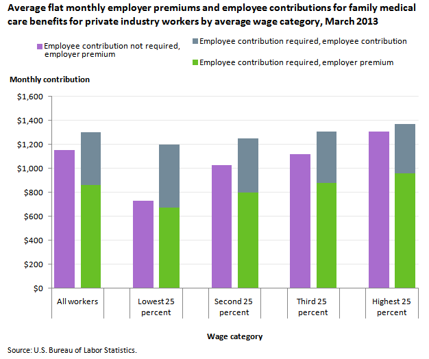 Average flat monthly employer premiums and employee contributions for family medical care benefits for private industry workers by average wage category, March 2013