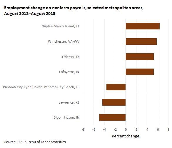 Employment change on nonfarm payrolls by metropolitan area,  August 2012–August 2013