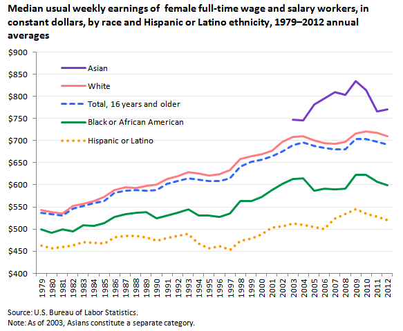Median usual weekly earnings of full-time wage and salary workers, in current dollars, by sex, race, and Hispanic or Latino ethnicity, 1979 to 2012