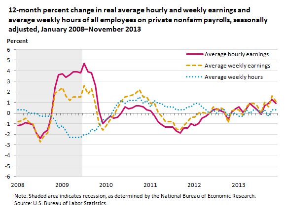 12-month percent change in real average hourly and weekly earnings and average weekly hours of all employees on private nonfarm payrolls, seasonally adjusted, January 2008-November 2013