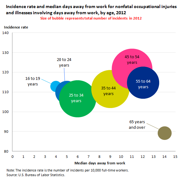 Incidence rate and median days away from work for nonfatal occupational injuries and illnesses involving days away from work, by age, 2012