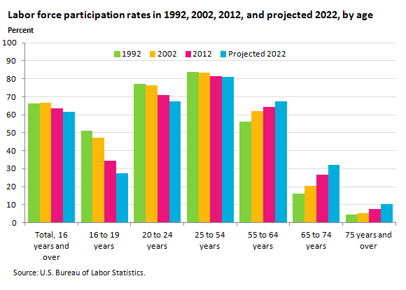 Labor force participation rates in 1992, 2002, 2012, and projected 2022, by age
